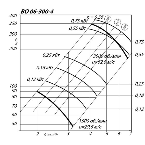 ВО 06-300 №4 (0,75 кВт/3000 об/мин)