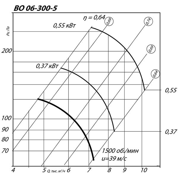 ВО 06-300 №5 (0,37 кВт/1500 об/мин)