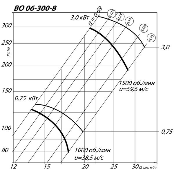 ВО 06-300 №8 (0,75 кВт/1000 об/мин)