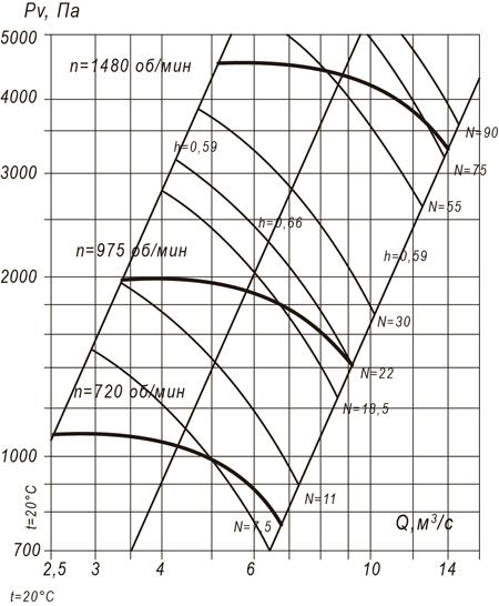 ВР 100-45 №10 (30 кВт/1000 об/мин)