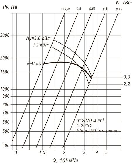 ВР 100-45 №3,15 (3 кВт/3000 об/мин)