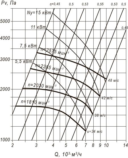 ВР 100-45 №5 (5,5 кВт/1450 об/мин)