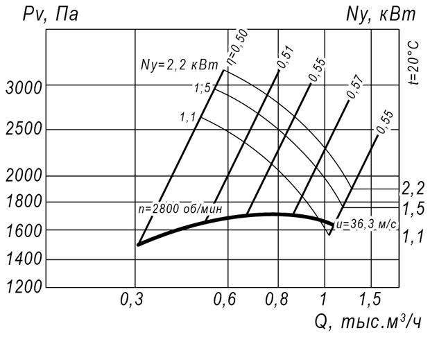 ВР 12-26 № 2,5 (1,1 кВт/3000 об/мин)