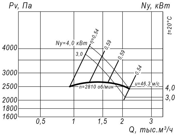 ВР 12-26 № 3,15 (4 кВт/3000 об/мин)