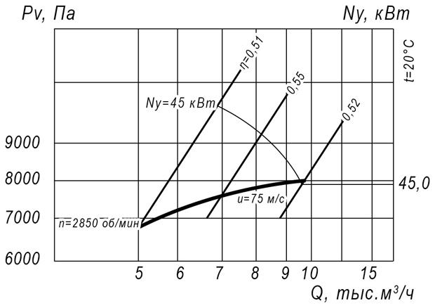 ВР 12-26 № 5,5 (45 кВт/3000 об/мин)