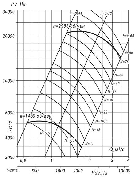 ВР 140-15 №10 (90 кВт/2950 об/мин)