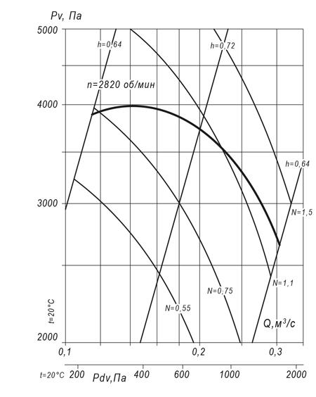 ВР 140-15 №4,5 (1,5 кВт/2820 об/мин)