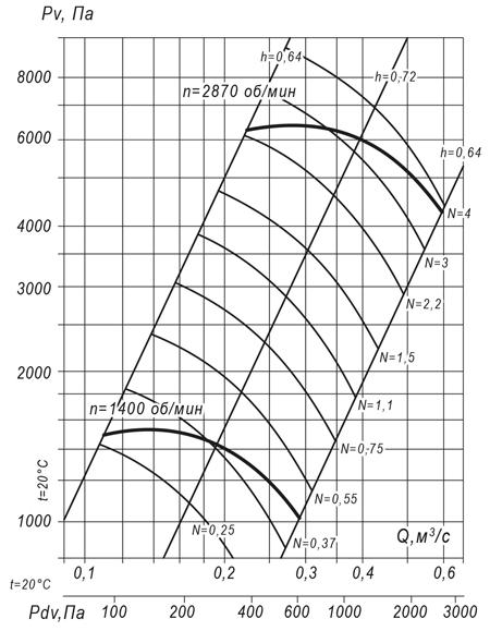 ВР 140-15 №5,6 (1,1 кВт/1400 об/мин)
