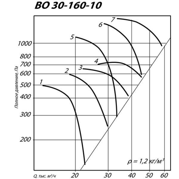 ВО 30-160 №10 (11 кВт/1435 об/мин)