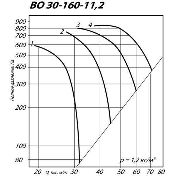 ВО 30-160 №11,2 (15 кВт/970 об/мин)