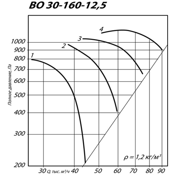 ВО 30-160 №12,5 (37 кВт/973 об/мин)