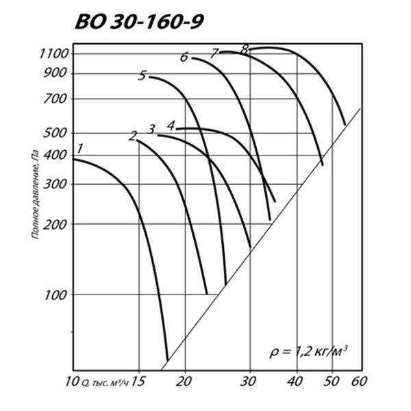 ВО 30-160 №9 (3 кВт/960 об/мин)