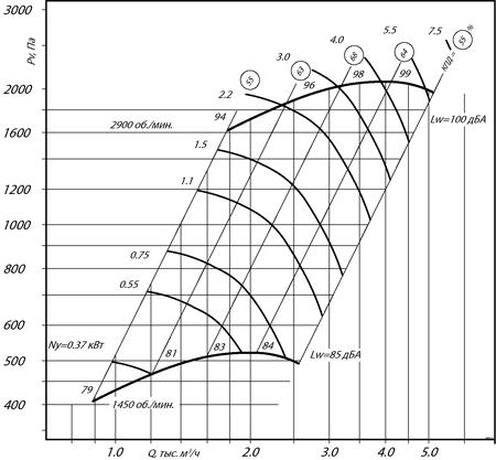 ВР 300-45 №2,5 (5,5 кВт/2900 об/мин)