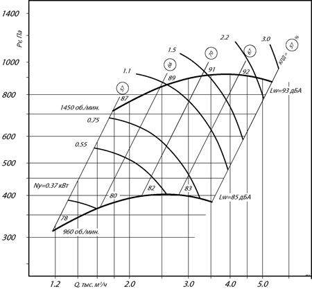 ВР 300-45 №3,15 (1,5 кВт/1450 об/мин)