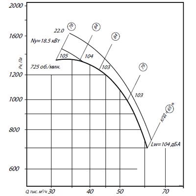 ВЦ 4-70-14К1 (45/750)