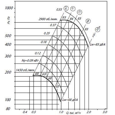 ВЦ 4-70-2,5К1 (0,12/1500)