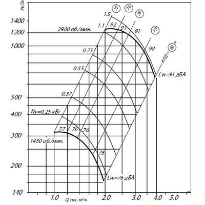 ВЦ 4-70-3,15Ж2 (0,25/1500)