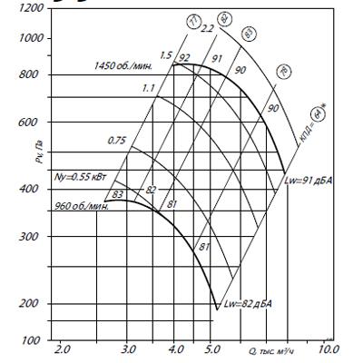ВЦ 4-70-5 (0,75/1000)