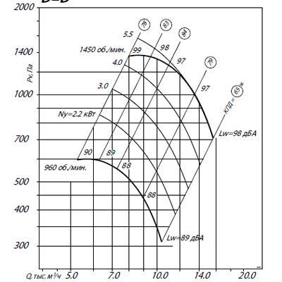 ВЦ 4-70-6,3ВК1 (7,5/1500)