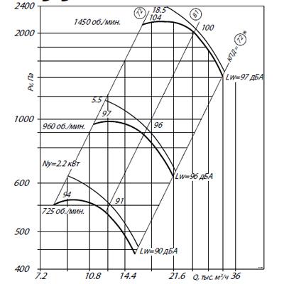 ВЦ 4-70-8Ж2 (3/750)