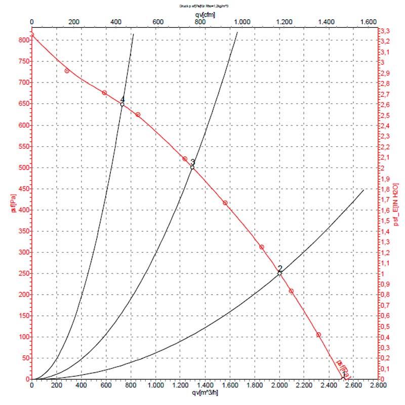 график EbmPapst R2E280-AF07-09