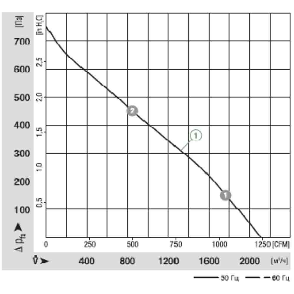 График расхода R2E280-AE52-05