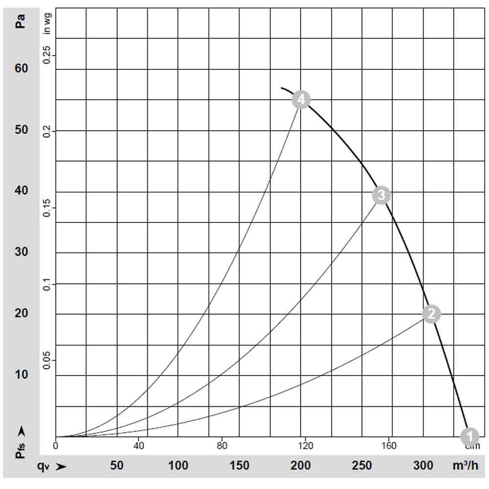 График W2S130-AA03-01