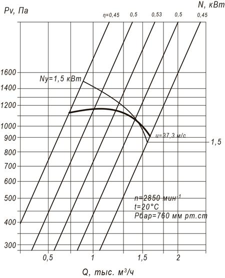 ВЦП 7-40 №2,5 (2,2/2850)