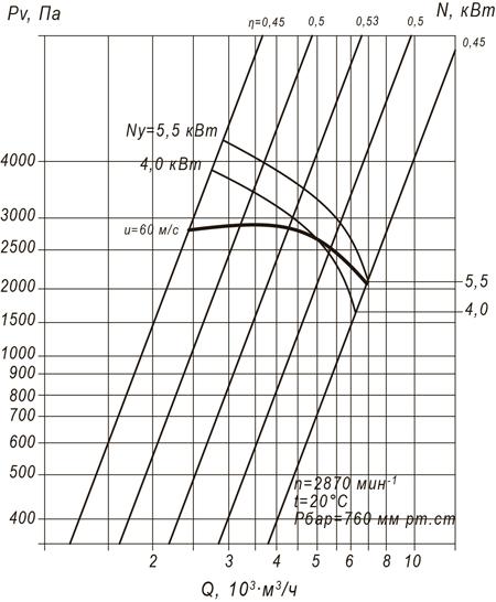 ВЦП 7-40 №4 (5,5/2870)