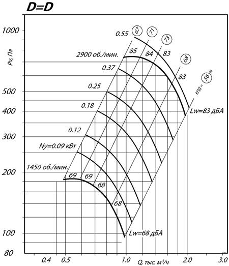 ВР 80-70 №2,5 (0,55/3000