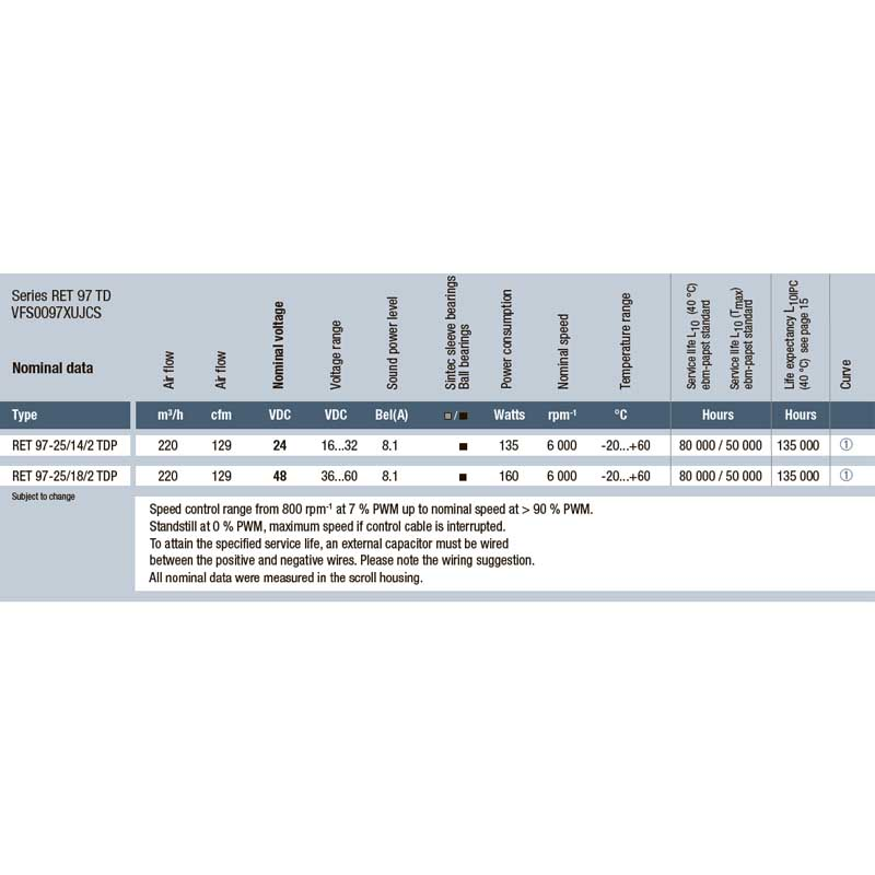 EbmPapst RET 97-25/18/2 TDMPU