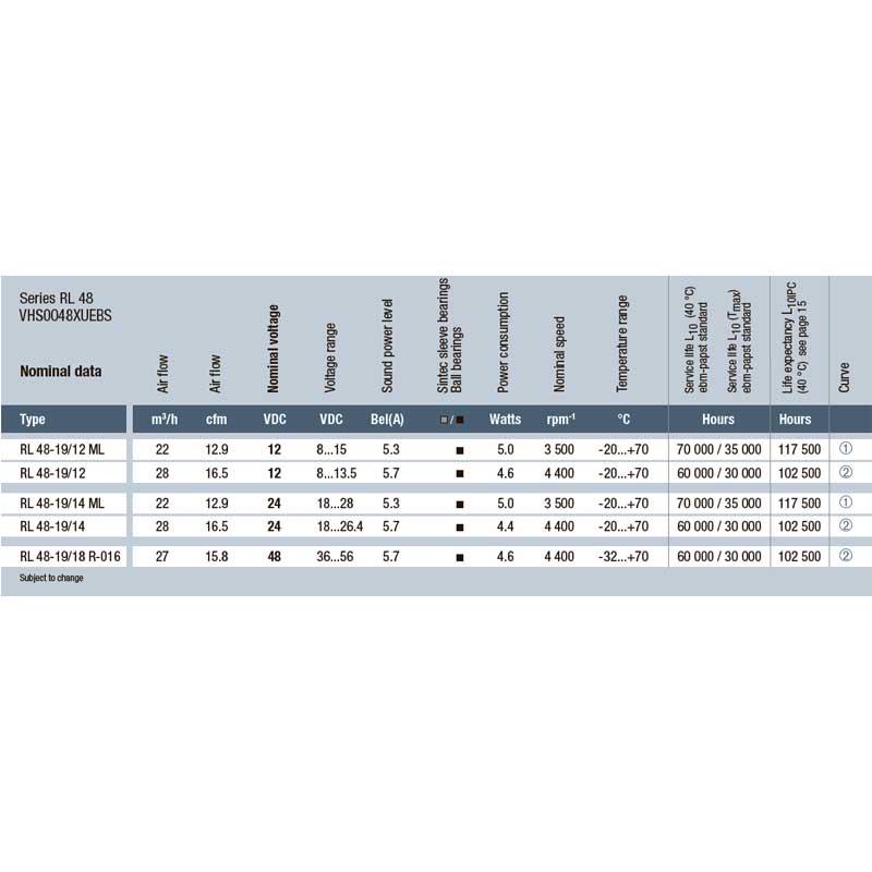 EbmPapst RL 48-19/12/2R