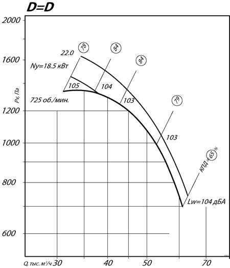 ВР 80-70 №12,5 (22/750)