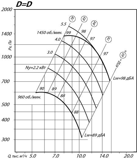 ВР 80-70 №6,3 (2,2/1000)