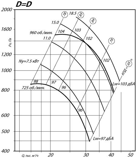 ВР 80-70 №8 (18,5/1500)