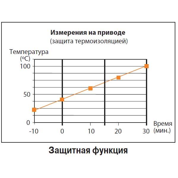 BE230 (40 Нм/ 230 В)