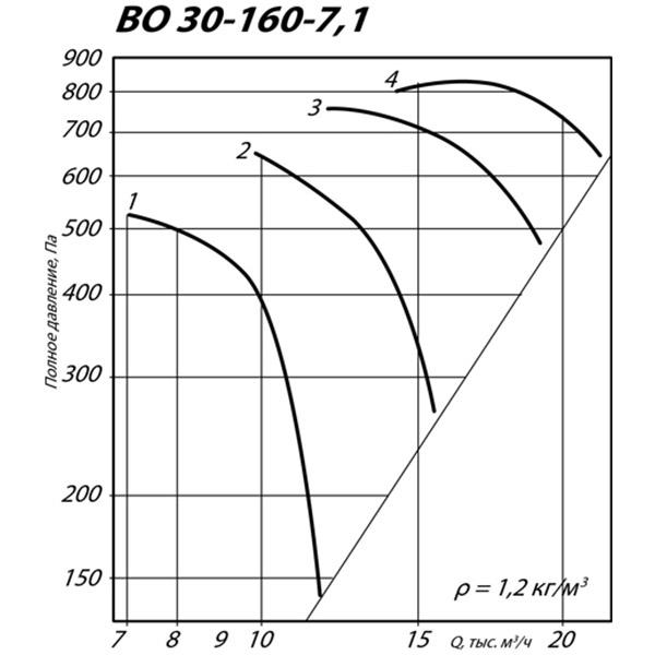 ВО 30-160 №7,1 (7,5 кВт/1455 об/мин)
