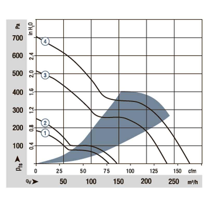 График расхода 3212JH