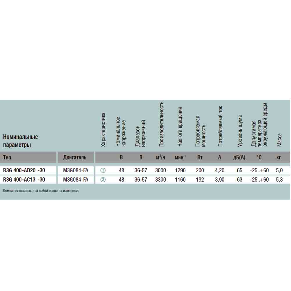 EbmPapst R3G400-AD23-24
