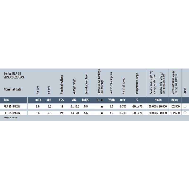 EbmPapst RLF 35-8/12 N/2