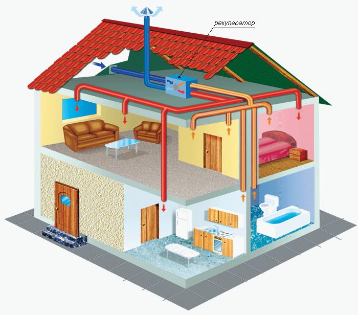 Вентиляционное оборудование Люфтер